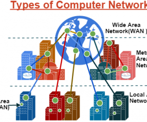 Free_Computer_Advice_Type_of_Computer_Network