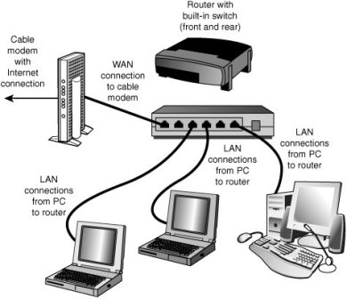 Free_Computer_Advice_Components_small_Lan_network