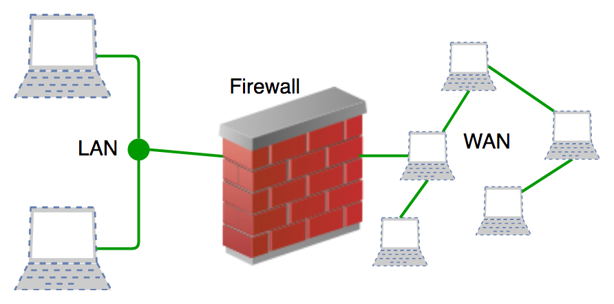 introduction-to-firewall-1