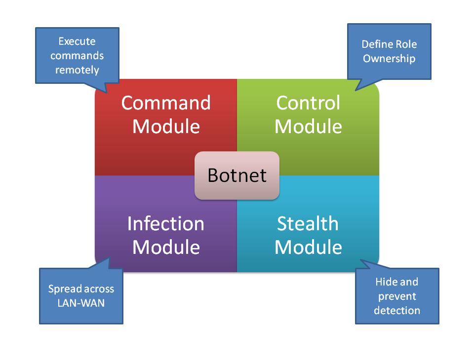 cyberattacksbotnets1