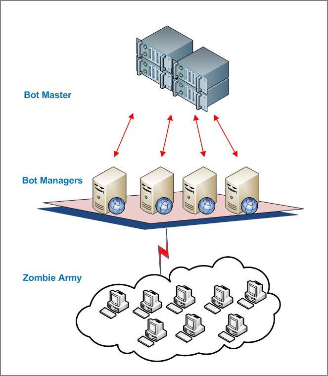cyberattacksbotnets2
